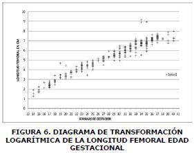 FIGURA 6. DIAGRAMA DE TRANSFORMACIÓN