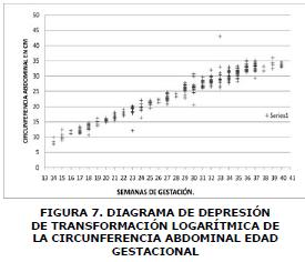 FIGURA 7. DIAGRAMA DE DEPRESIÓN