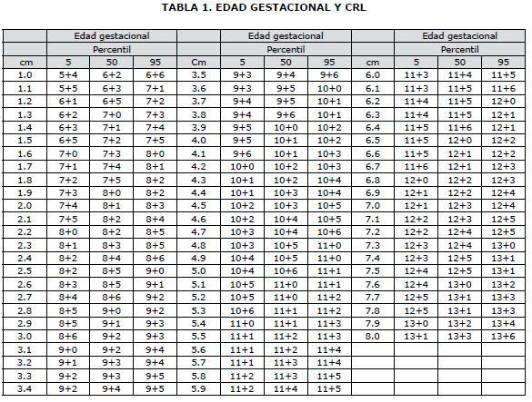 TABLA 1. EDAD GESTACIONAL Y CRL