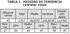 MEDIDAS DE TENDENCIA