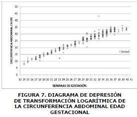 Diagrama de depresión