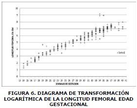 Diagrama de transformación
