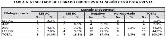 Resultado de Legrado Endocervical