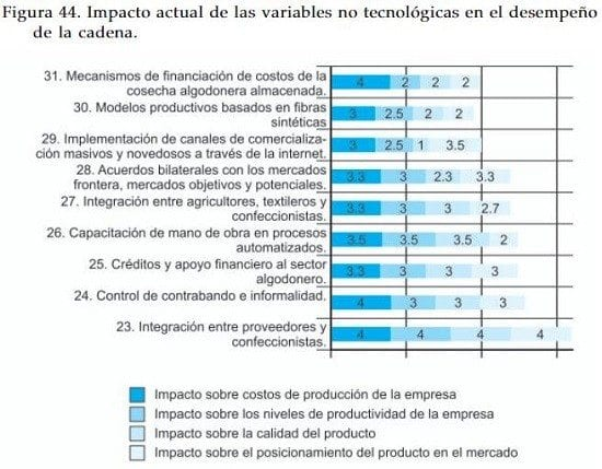 Impacto actual de las variables