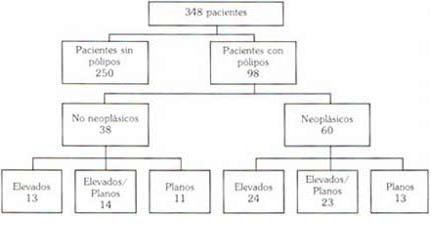 Hallazgos endoscópicos e histológicos