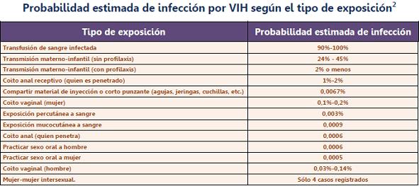 Infección por VIH
