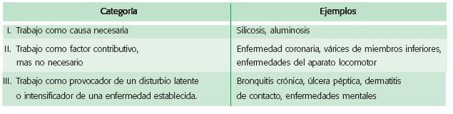 Categoria Ejemplos