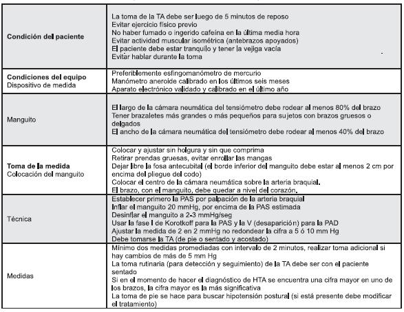 Condiciones para la toma de la presión arterial