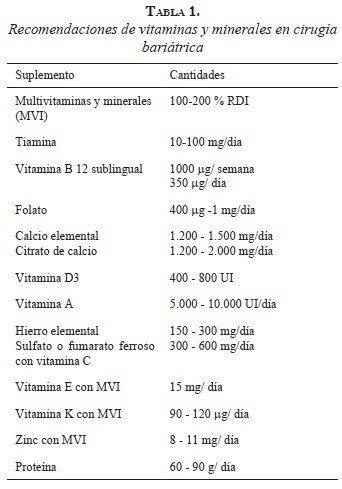 tabla1-recomendaciones-vitaminas