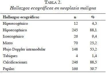 tabla2-neoplasia-maligna