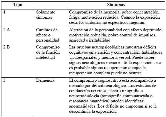 Tipos de neurotoxicidad por disolventes orgánicos