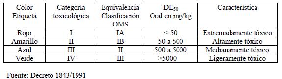 Categoría toxicológica de los plaguicidas