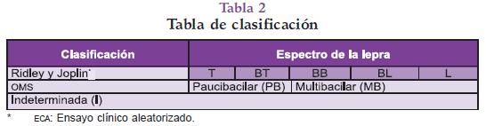 Tabla de clasificación de la Lepra