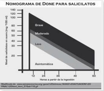 Nomograma de done para salicilatos