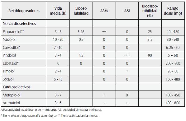 Parámetros farmacocinéticos y farmacodinámicos de los betabloqueadores