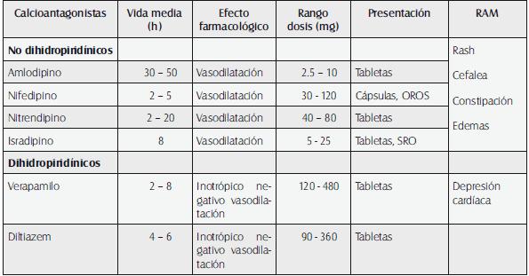 Parámetros farmacocinéticos y farmacodinámicos de los calcioantagonistas
