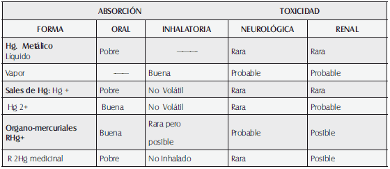 Absorción y toxicidad de compuestos mercúricos