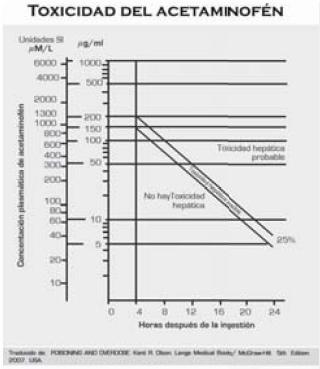 Toxicidad del acetaminofén