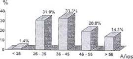 Hernia discal,  resultado por distribución por edad