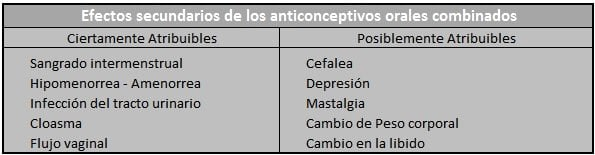 anticonceptivos orales combinados tabla no 2