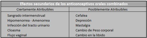 anticonceptivos orales combinados tabla no 2