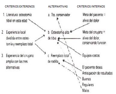 vol72-Cuadro   Metodo  grafico de la seleccion alternativas de tratamiento