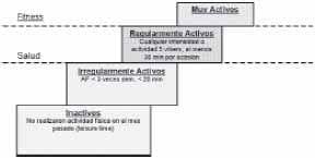 Criterios para la clasificación de los niveles de Actividad Física
