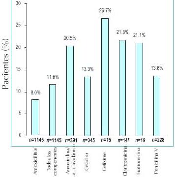 Tratamiento en estudios clínicos pediátricos usando azitromicina