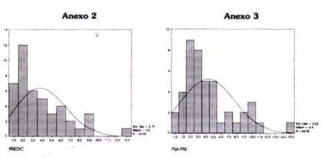 Cuantificación del antígeno prostático específico
