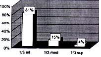 Porcentaje de pacientes en los diferentes tercios uretrales