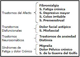 Fibromialgia y enfermedades relacionadas