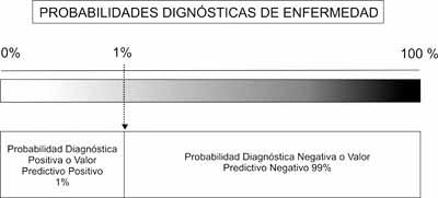 Formato gráfico de la percepción del VAlor Predictivo