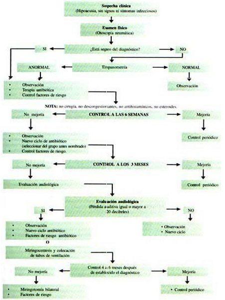 Miringocentesis en adenoidectomía