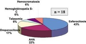 Etiológica hematológica de niños menores de 12 años consíndromes hepatoesplénico