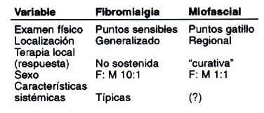 Comparación entre fibromialgia y síndrome miofascial