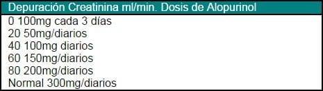 Dosis de Alopurinol Según Función Renal