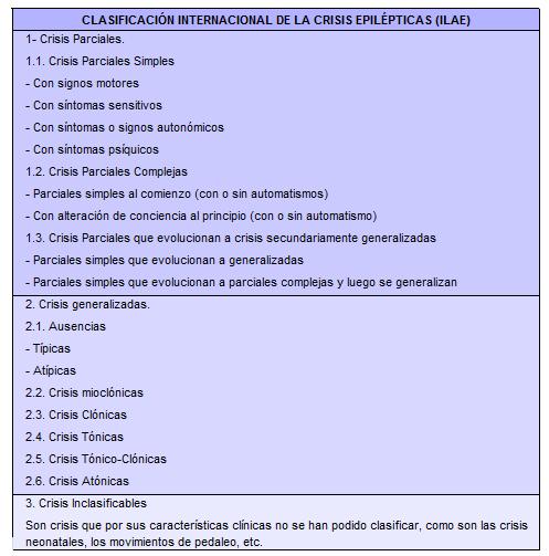 Clasificación Internacional De La Crisis Epilépticas