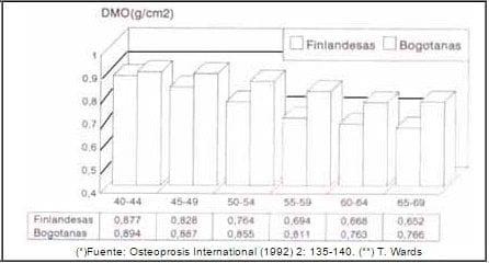 Gráfico comparativo DMO Fémur (**) Finlandesas (*) y Bogotanas