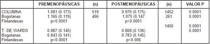 Comparación pre vs postmenopáusicas Finlandesas vs Bogotanas